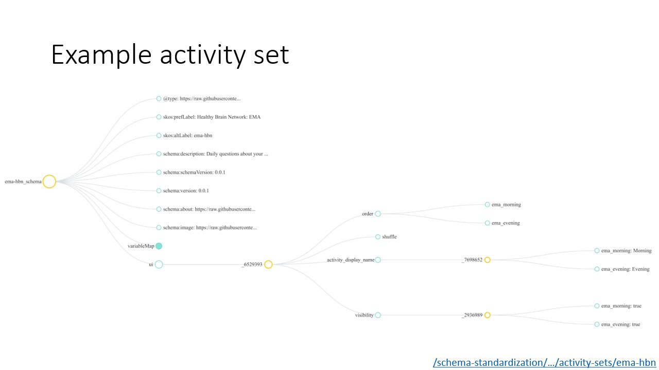 Visualization of example activity set