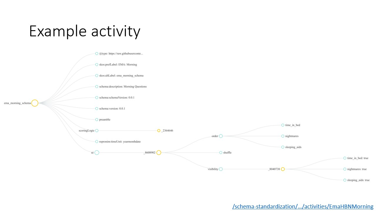 Visualization of example activity