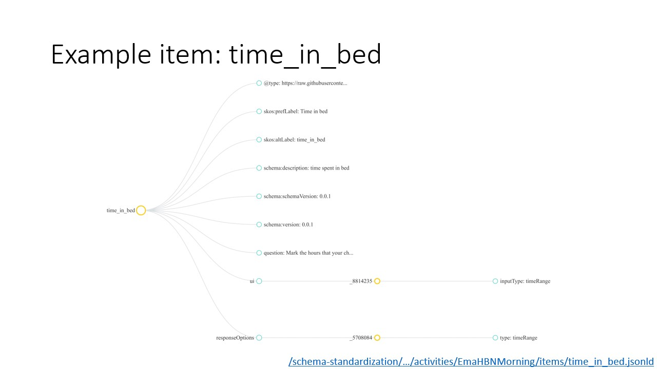 Visualization of example item: `time_in_bed`