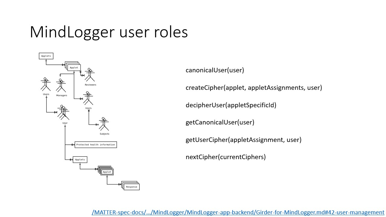 Entity-relationship diagram of user roles and list of user management functions