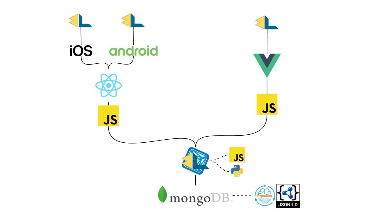 MindLogger solution stack